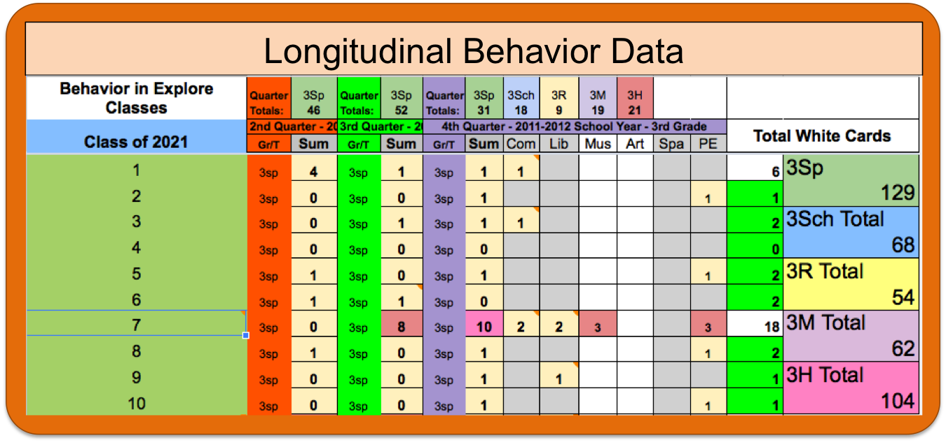 Bes Kid Longitudinal Data Collection With Google